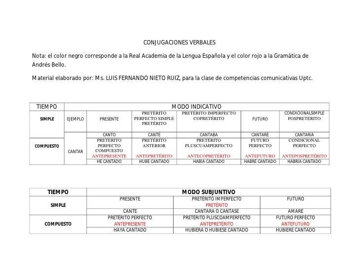 CONJUGACIONES VERBALES  Nota: el color negro corresponde a la Real Academia de la Lengua Española y el color rojo a la Gra...