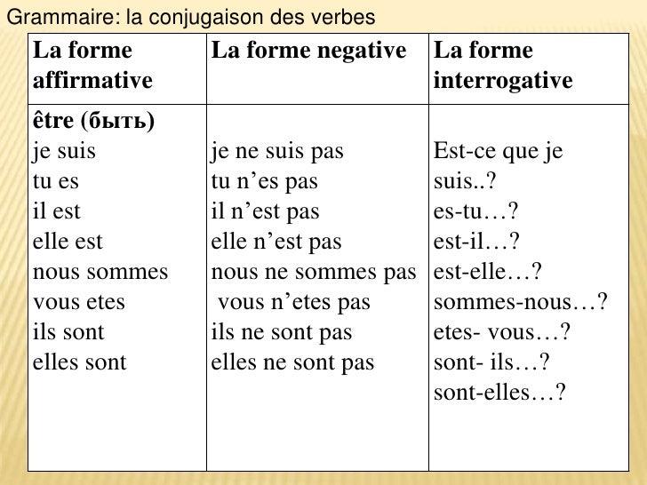 Grammaire: la conjugaison des verbes  La forme         La forme negative    La forme  affirmative                         ...