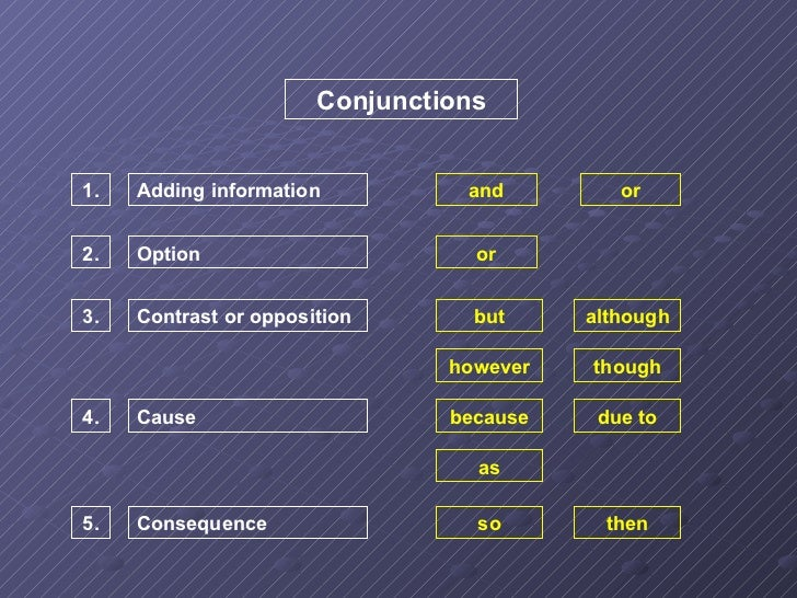 Conjunctions 1. 2. 3. 4. 5. Adding information Option Contrast or opposition Cause Consequence and or or but although howe...
