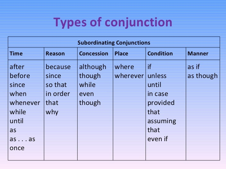 how to remember the subordinating conjunctions