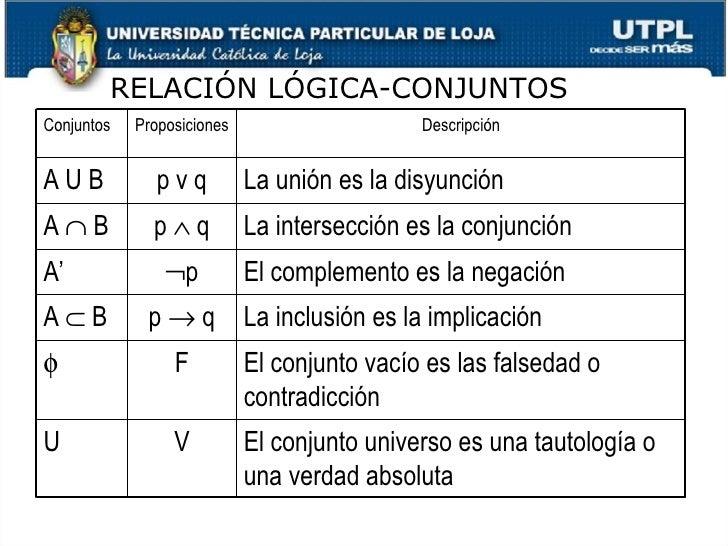 RELACI ÓN LÓGICA-CONJUNTOS Conjuntos Proposiciones Descripción A U B p v q La unión es la disyunción A    B p    q La in...