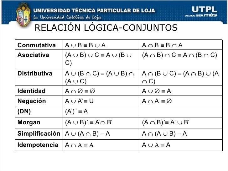 RELACI ÓN LÓGICA-CONJUNTOS Conmutativa A    B    B    A A    B    B    A Asociativa (A    B)    C    A    (B  ...