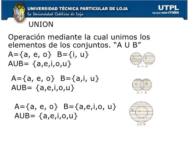 """<ul><li>Operaci ón mediante la cual unimos los elementos de los conjuntos. """"A U B"""" </li></ul><ul><li>A={a, e, o}  B={i, u}..."""