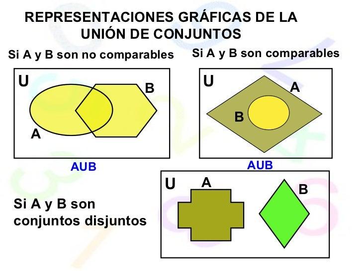REPRESENTACIONES GRÁFICAS DE LA UNIÓN DE CONJUNTOS Si A y B son no comparables Si A y B son comparables Si A y B son conju...