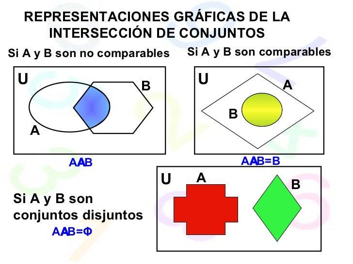 REPRESENTACIONES GRÁFICAS DE LA INTERSECCIÓN DE CONJUNTOS Si A y B son no comparables Si A y B son comparables Si A y B so...