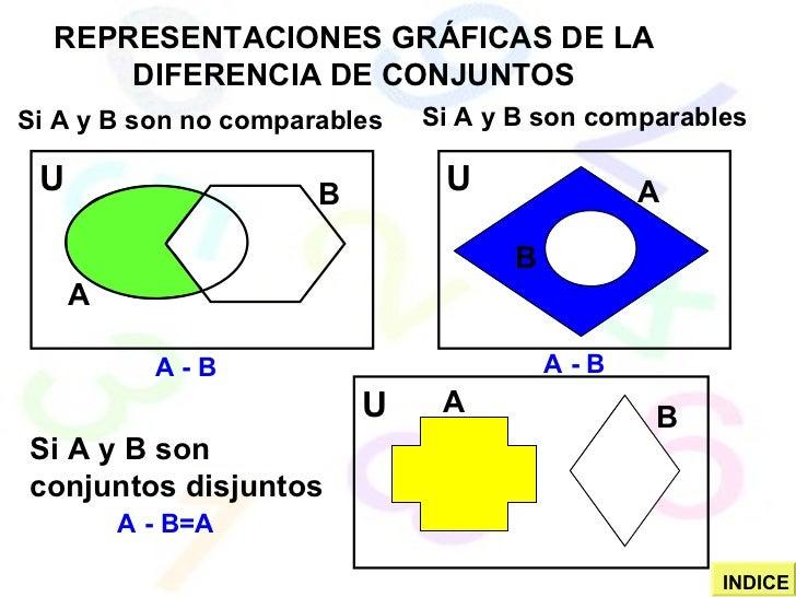 REPRESENTACIONES GRÁFICAS DE LA DIFERENCIA DE CONJUNTOS Si A y B son no comparables Si A y B son comparables Si A y B son ...