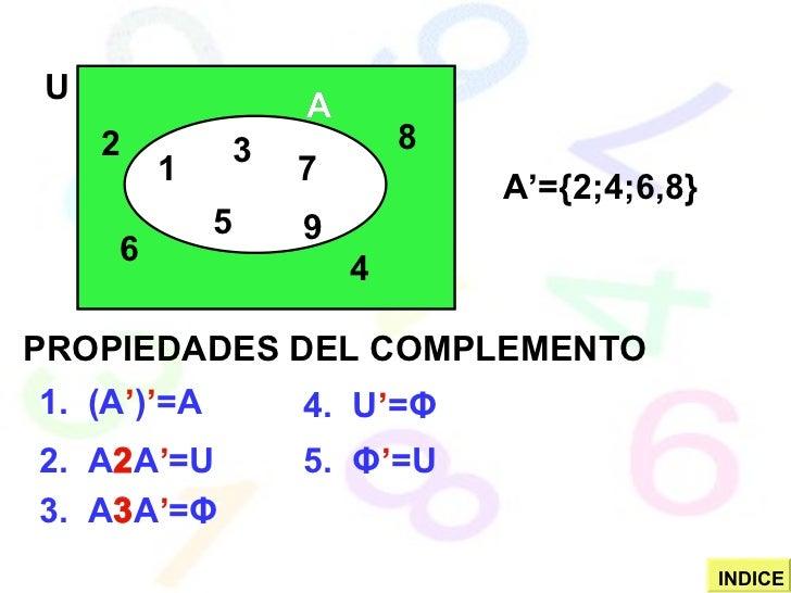 1 2 3 4 5 6 7 8 9 U A A A'={2;4;6,8} PROPIEDADES DEL COMPLEMENTO 1.  (A ' ) ' =A 2.  A  A ' =U 3.  A  A ' = Φ 4.  U ' = ...