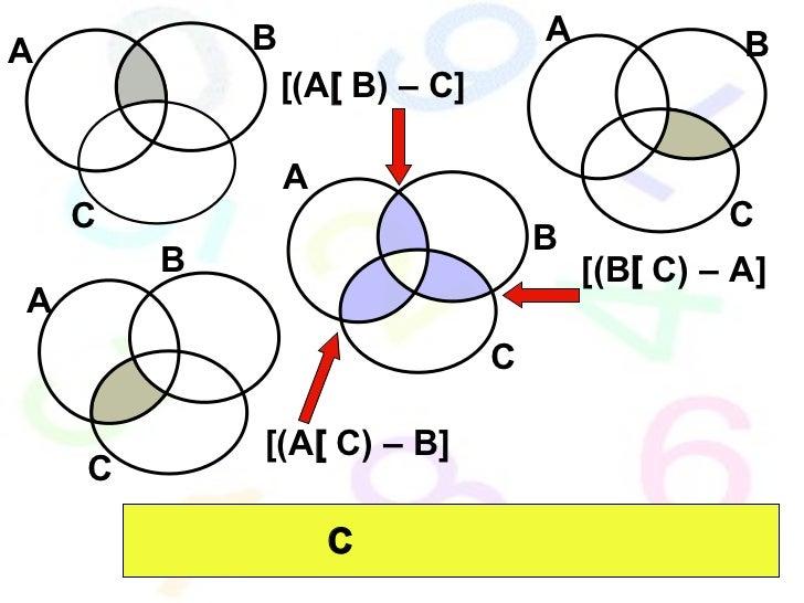 A B C A B C A B C A B C [(A  B) – C] [(B  C) – A] [(A  C) – B]    