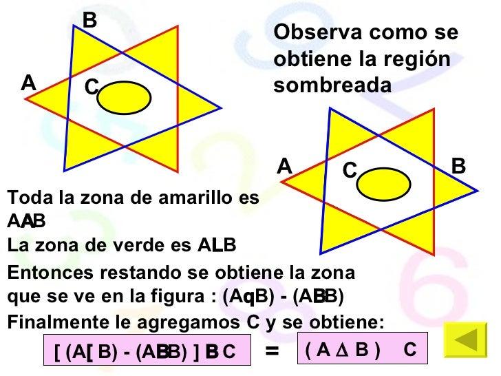 A B A B C Observa como se obtiene la región sombreada Toda la zona de amarillo es A  B La zona de verde es A  B Entonces...
