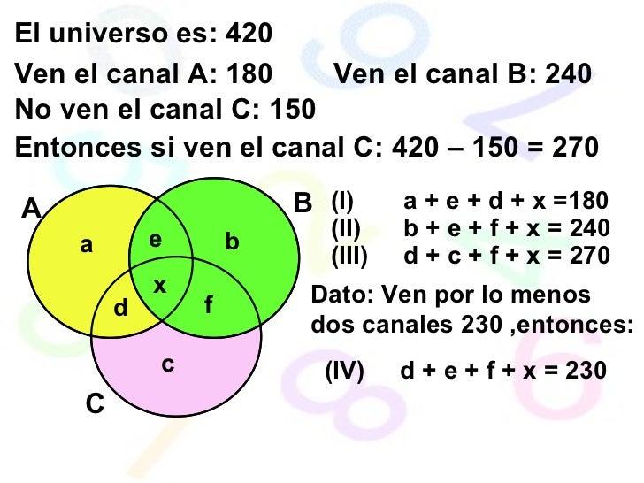 El universo es: 420 Ven el canal A: 180 Ven el canal B: 240 No ven el canal C: 150 Entonces si ven el canal C: 420 – 150 =...