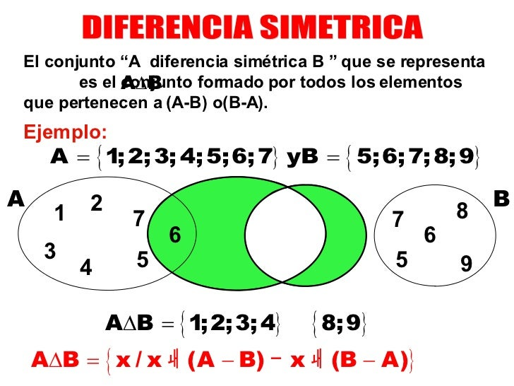 Ejemplo Conjuntos Diagrama De Venn: Conjuntos,Chart