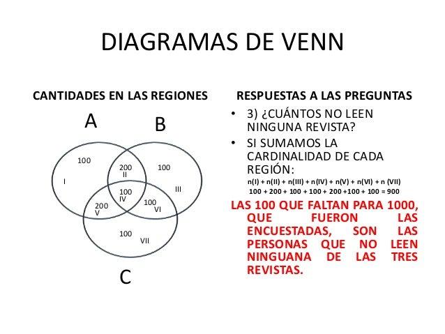 Venn diagrama de letras wiring diagram conjuntos parte 1 rh es slideshare net diagrama de venn template ejemplos diagrama de venn ccuart Choice Image