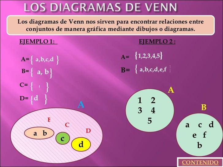 Ejemplo Conjuntos Diagrama De Venn: EJEMPLOS DE CONJUNTOS,Chart