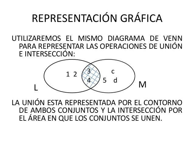 Conjuntos 2 11 representacin grfica utilizaremos el mismo diagrama de venn para representar las operaciones de unin e interseccin ccuart Choice Image