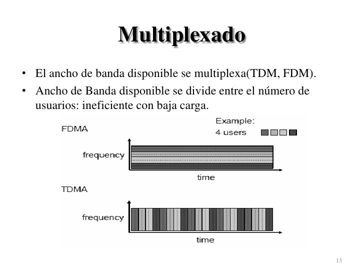 Multiplexado<br />El ancho de banda disponible se multiplexa(TDM, FDM).<br />Ancho de Banda disponible se divide entre el ...