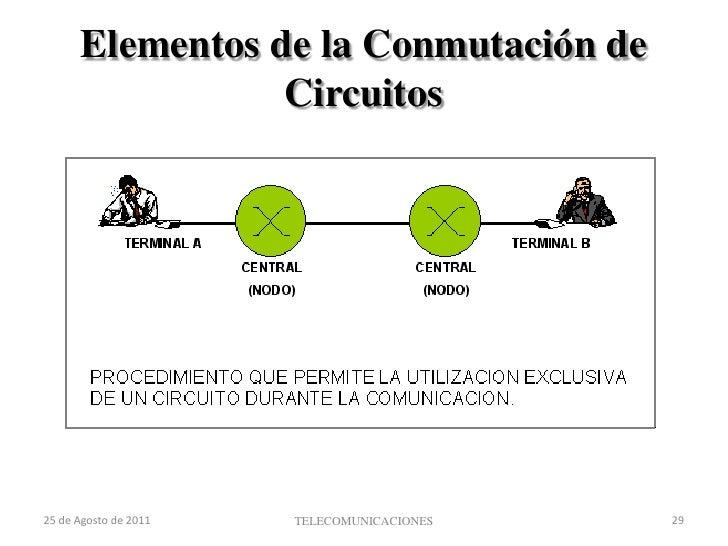 Cierre del circuito</li></ul>TELECOMUNICACIONES<br />22 de agosto de 2011<br />25<br />