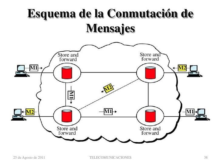 conmutacion de circuitos y paquetes