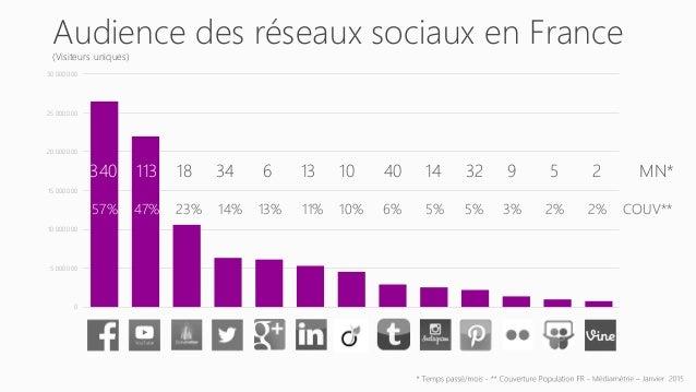 Notre manière de consommer les médias change…. On parle de plus en plus de multitasking face aux écrans 58% des Français u...