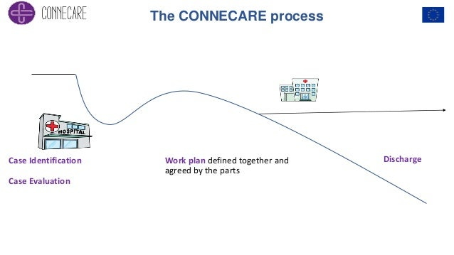 Case Identification Case Evaluation Work plan defined together and agreed by the parts Discharge The CONNECARE process