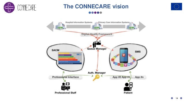 14 The CONNECARE vision