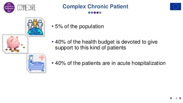 Complex Chronic Patient • 5% of the population • 40% of the health budget is devoted to give support to this kind of patie...