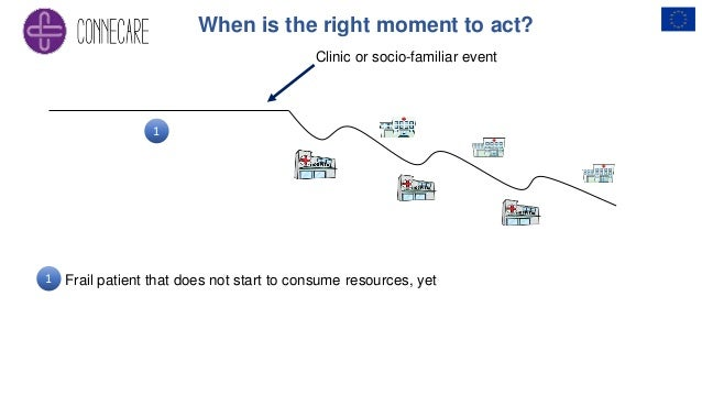 Clinic or socio-familiar event Frail patient that does not start to consume resources, yet When is the right moment to act...