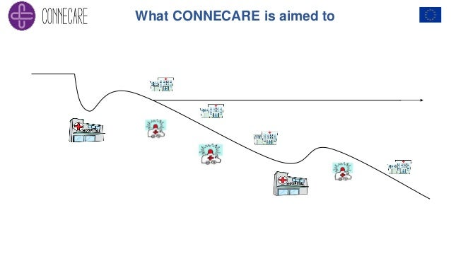 What CONNECARE is aimed to