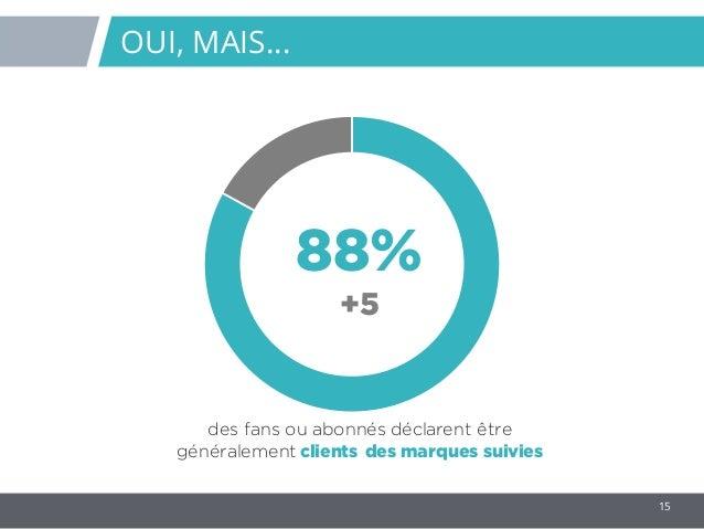 15 88% +5 des fans ou abonnés déclarent être généralement clients des marques suivies OUI, MAIS…