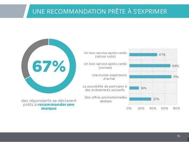 16 67% des répondants se déclarent prêts à recommander une marque UNE RECOMMANDATION PRÊTE À S'EXPRIMER 1 37% 16% 71% 69% ...