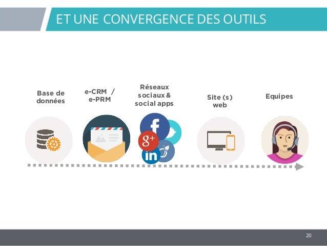 20 ET UNE CONVERGENCE DES OUTILS e-CRM / e-PRM Site (s) web Réseaux sociaux & social apps Base de données Equipes