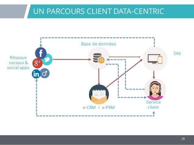29 UN PARCOURS CLIENT DATA-CENTRIC e-CRM / e-PRM Site Réseaux sociaux & social apps Base de données Service client