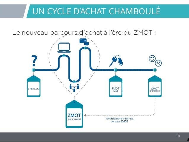30 UN CYCLE D'ACHAT CHAMBOULÉ Le nouveau parcours d'achat à l'ère du ZMOT : 3