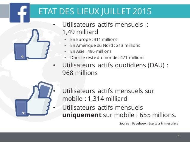5 ETAT DES LIEUX JUILLET 2015 Source:Facebookrésultatstrimestriels • Utilisateurs actifs mensuels : 1,49 milliard • En...