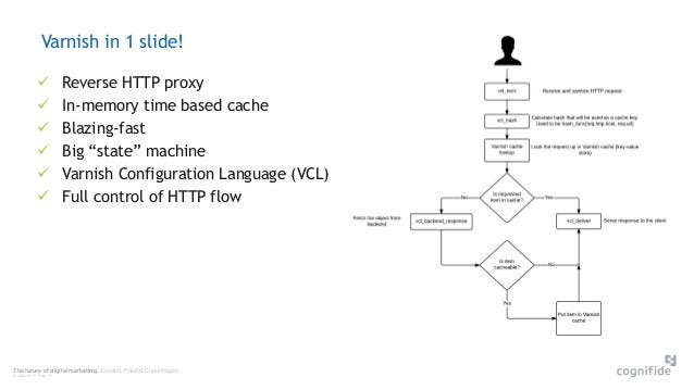 The future of digital marketing. London, Poland, Copenhagen. © 24/06/2015 Page 35 Varnish in 1 slide!  Reverse HTTP proxy...
