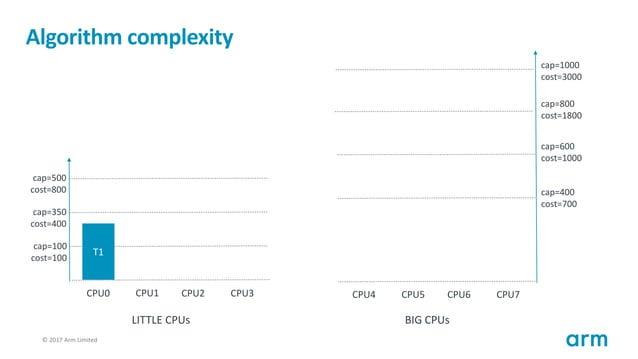 © 2017 Arm Limited107 Algorithm complexity T1 cap=100 cost=100 cap=350 cost=400 cap=500 cost=800 CPU0 CPU1 CPU2 CPU3 cap=4...
