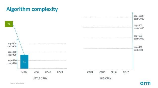 © 2017 Arm Limited109 Algorithm complexity T1 cap=100 cost=100 cap=350 cost=400 cap=500 cost=800 CPU0 CPU1 CPU2 CPU3 cap=4...