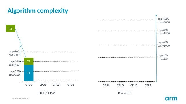 © 2017 Arm Limited110 Algorithm complexity T1 cap=100 cost=100 cap=350 cost=400 cap=500 cost=800 CPU0 CPU1 CPU2 CPU3 cap=4...