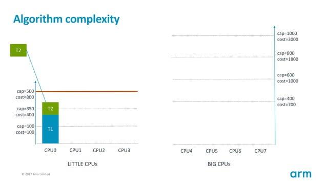 © 2017 Arm Limited111 Algorithm complexity T1 cap=100 cost=100 cap=350 cost=400 cap=500 cost=800 CPU0 CPU1 CPU2 CPU3 cap=4...