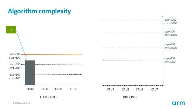 © 2017 Arm Limited112 Algorithm complexity T1 cap=100 cost=100 cap=350 cost=400 cap=500 cost=800 CPU0 CPU1 CPU2 CPU3 cap=4...