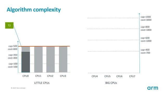 © 2017 Arm Limited113 Algorithm complexity T1 cap=100 cost=100 cap=350 cost=400 cap=500 cost=800 CPU0 CPU1 CPU2 CPU3 cap=4...
