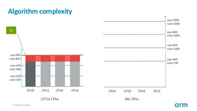 © 2017 Arm Limited114 Algorithm complexity T1 cap=100 cost=100 cap=350 cost=400 cap=500 cost=800 CPU0 CPU1 CPU2 CPU3 cap=4...