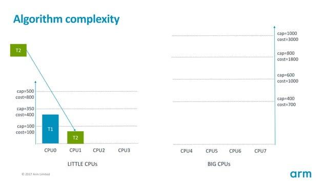 © 2017 Arm Limited116 Algorithm complexity T1 cap=100 cost=100 cap=350 cost=400 cap=500 cost=800 CPU0 CPU1 CPU2 CPU3 cap=4...
