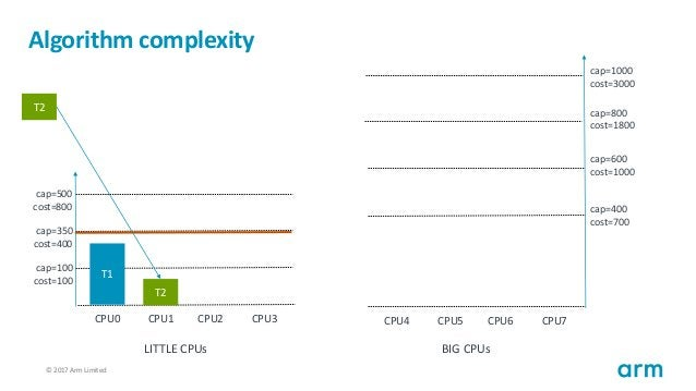 © 2017 Arm Limited117 Algorithm complexity T1 cap=100 cost=100 cap=350 cost=400 cap=500 cost=800 CPU0 CPU1 CPU2 CPU3 cap=4...