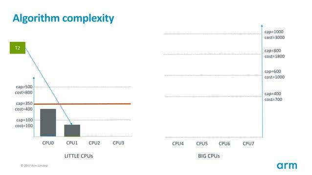 © 2017 Arm Limited118 Algorithm complexity T1 cap=100 cost=100 cap=350 cost=400 cap=500 cost=800 CPU0 CPU1 CPU2 CPU3 cap=4...