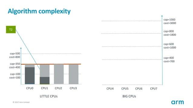 © 2017 Arm Limited119 Algorithm complexity T1 cap=100 cost=100 cap=350 cost=400 cap=500 cost=800 CPU0 CPU1 CPU2 CPU3 cap=4...