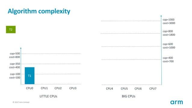 © 2017 Arm Limited120 Algorithm complexity T1 cap=100 cost=100 cap=350 cost=400 cap=500 cost=800 CPU0 CPU1 CPU2 CPU3 cap=4...