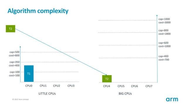 © 2017 Arm Limited121 Algorithm complexity T1 cap=100 cost=100 cap=350 cost=400 cap=500 cost=800 CPU0 CPU1 CPU2 CPU3 cap=4...