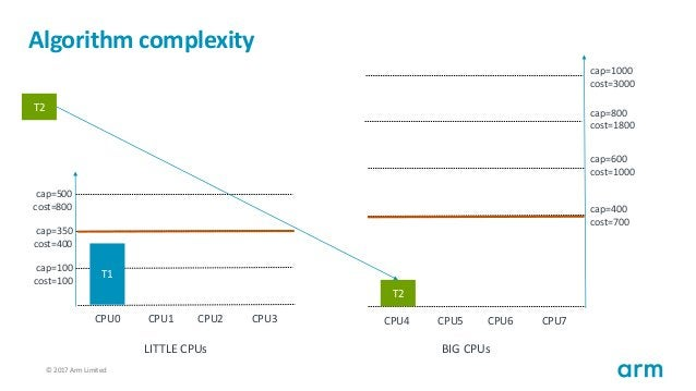 © 2017 Arm Limited122 Algorithm complexity T1 cap=100 cost=100 cap=350 cost=400 cap=500 cost=800 CPU0 CPU1 CPU2 CPU3 cap=4...