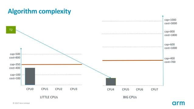© 2017 Arm Limited123 Algorithm complexity T1 cap=100 cost=100 cap=350 cost=400 cap=500 cost=800 CPU0 CPU1 CPU2 CPU3 cap=4...