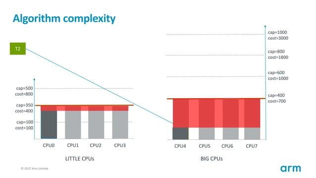 © 2017 Arm Limited125 Algorithm complexity T1 cap=100 cost=100 cap=350 cost=400 cap=500 cost=800 CPU0 CPU1 CPU2 CPU3 cap=4...